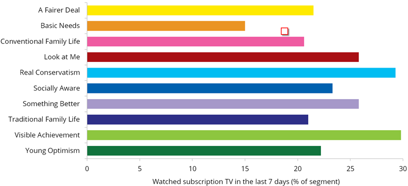 Graph: Subscription TV viewing in the last seven days by segment, 2015. Table following provides the data.