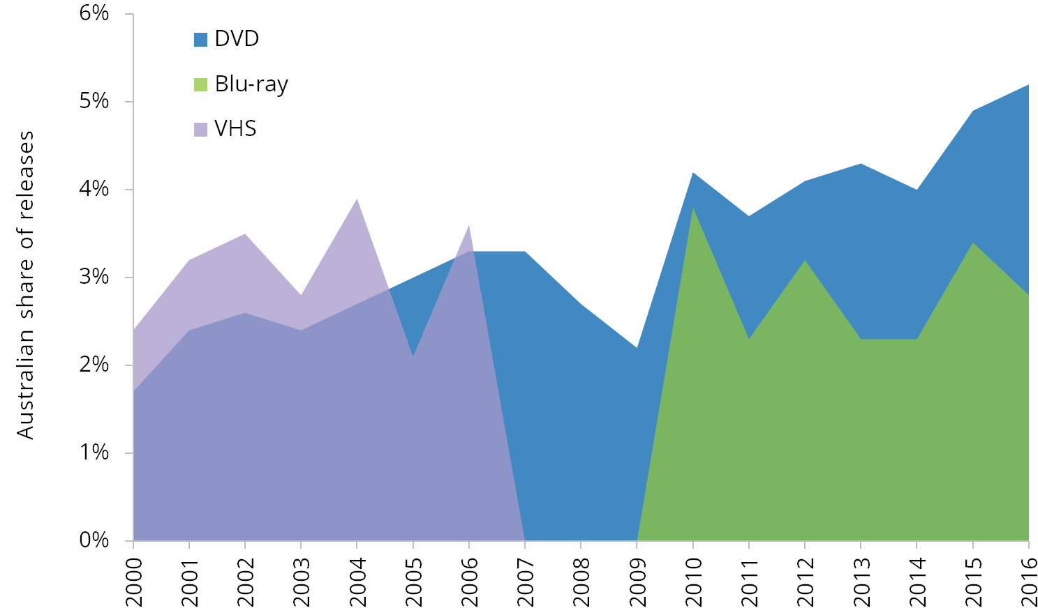 Graph: Australian share of video releases, 2000-2015. Table below has the data.