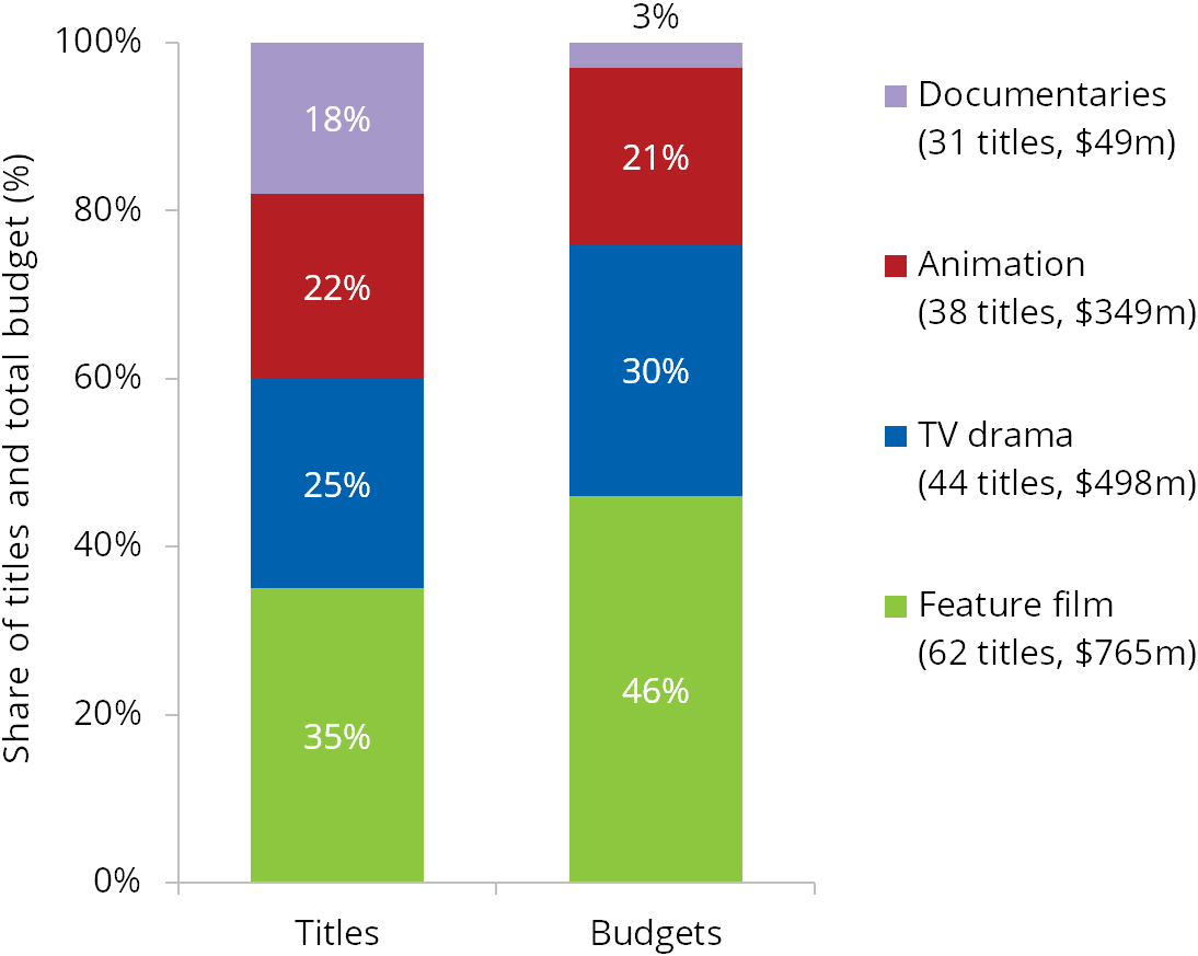 Share of titles and total budgets by type of co-production